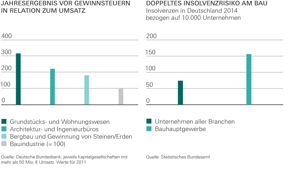 Große Baufirmen In Deutschland balance am bau bauindustrie bayern